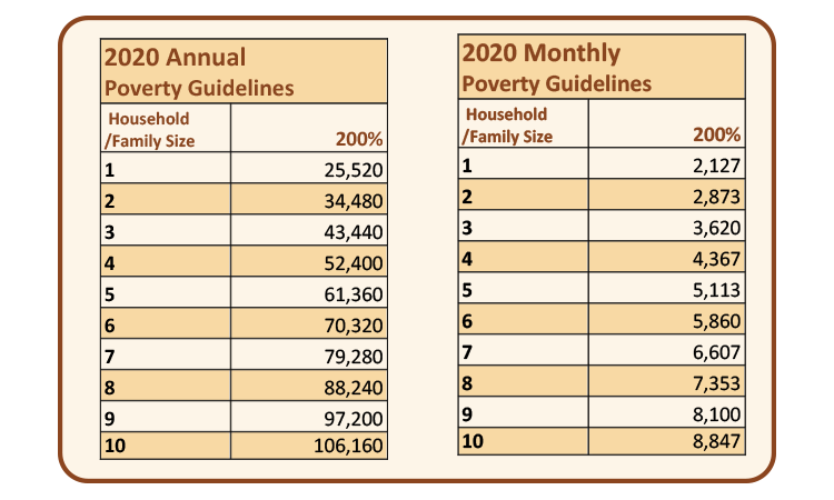 annual and monthly income poverty guidelines